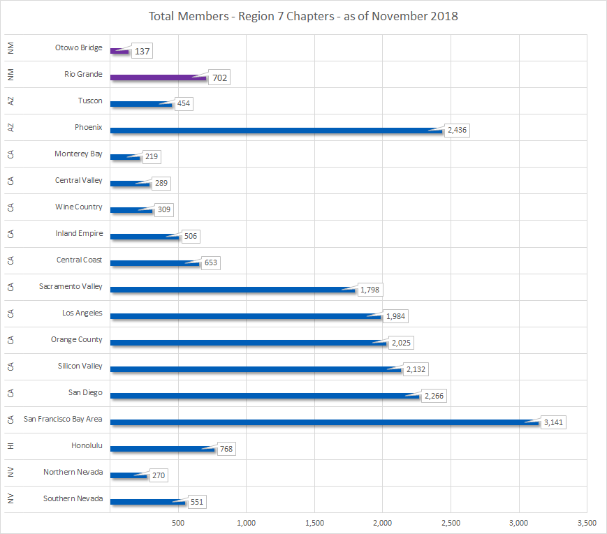 region7-data-nov-2018.png